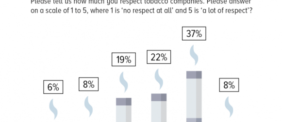 Opinion on tobacco companies: Only 14% of Pakistanis report having respect for tobacco companies (a lot of respect/a little respect).