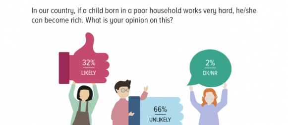 On Social Justice: Majority of Pakistanis (66%) are inclined to believe that a child born in a poor household in Pakistan cannot become rich no matter how hard he/she works.
