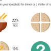 Average Pakistani Dinner Menu: Nearly 6 in 10 Pakistanis report that they normally eat roti at dinner time exclusively.