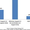 On fairness: Only 29% of Pakistanis are inclined to believe that whatever happens in this world happens fairly.