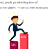 Karma and effect: Nearly 4 in 10 Pakistanis believe people eventually get what they deserve.