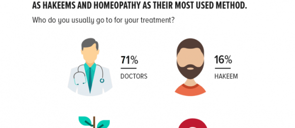Usual Access Points of Healthcare: More than 7 in 10 Pakistanis report visiting a conventional doctor if they happen to be sick, while a quarter report alternatives such as hakeems and homeopathy as their most used method.