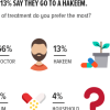 Preferred Forms of Healthcare: At 66%, majority of Pakistanis prefer to visit a doctor if they happen to be sick, while 13% say they go to a hakeem.