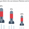 Threat of war: 74% Pakistanis believe that war with India is somewhat or highly likely.