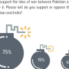 Possibility of war: 3 in 4 (75%) Pakistanis are not keen on being the first to initiate war with India.
