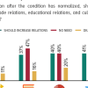 On cordial relations: Less than half Pakistanis feel the need to further improve relations with India in the fields of trade, education, sports and travel.