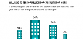 Using atomic weapons: Vast majority of Pakistanis recognize the destructive power of atomic warfare between India and Pakistan. 88% believe a nuclear war will lead to tens of millions of causalities or more.