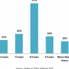 On sleeping: 41% Pakistanis claim that they sleep for 8 hours on average in a day.
