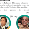 On speeches in the Parliament: 69% express satisfaction with the Prime Minister's speech in the parliament regarding the current crisis with India; 50% appreciate the speech of the leader of the opposition.