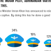 On releasing the Indian pilot: A vast majority (66%) Pakistanis support their Prime Minister's decision of releasing the Indian pilot, Abhinandan Varthaman. Only 32% oppose this.