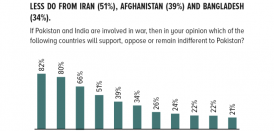 Foreign support: An overwhelming majority of Pakistanis expect support from China (82%), Saudi Arabia (80%) and Turkey (66%) if war breaks out between India and Pakistan, less do from Iran (51%), Afghanistan (39%) and Bangladesh (34%).