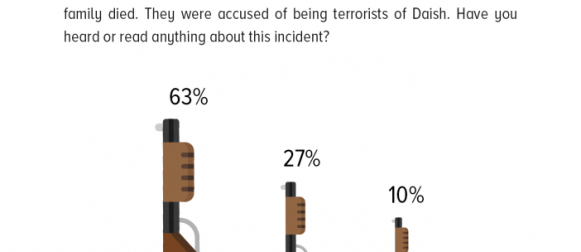 Sahiwal Incident: More than 6 in 10 Pakistanis say they have heard/read about the incident.