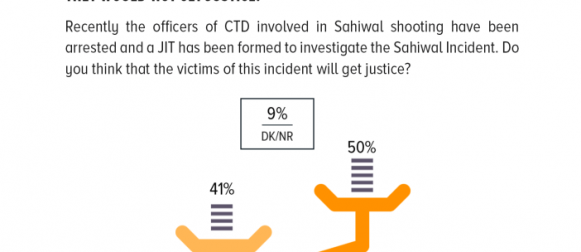 Pakistani public opinion split on whether Sahiwal incident victims would get justice: 4 in 10 Pakistanis believe that the victims of this incident would get justice; whereas 50% think they would not get justice.