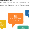 Sahiwal Incident: Nearly half (47%) Pakistanis are of the view that the government's response to the incident should have been stricter.