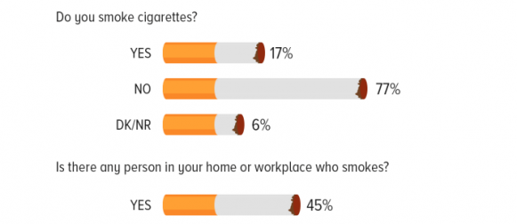 Smoking: 77% Pakistanis claim that they do not smoke cigarettes; among those who say they do not smoke, many have relatives or coworkers who do smoke.