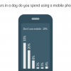 Phone usage: 38% Pakistanis spend 2 hours or more in a day using a mobile phone, 29% claim not to spend any time at all.
