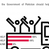 Refugees: Nearly half (48%) Pakistanis think that the Government of Pakistan should not help the Afghan refugees.