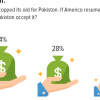 Aid: More than half (54%) Pakistanis think that even if America resumes giving aid to Pakistan, Pakistan should not accept it.