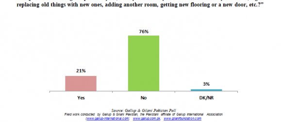 Renovation: Less than 1 in 4 Pakistanis claim to have renovated their house in the past year.