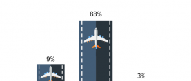 Air Travel: Almost 9 in 10 Pakistanis claim to have never travelled by PIA. (GALLUP & GILANI PAKISTAN POLL)