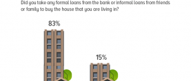 Housing: A majority of Pakistanis (83%) who live in a house that they own claim they did not take any formal or informal loans to buy it.