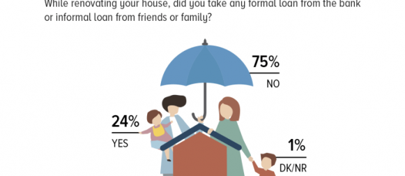 Home renovation: 3 in 4 Pakistanis who renovated their house in the past year claim they did not take any formal or informal loans for it.