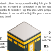 Hajj: 60% Pakistanis have an unfavorable opinion regarding the PTI government's decision to stop subsidizing Hajj this year.