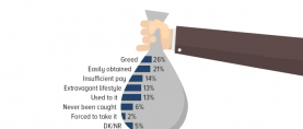 Bribery: A quarter Pakistanis (26%) claim that government officials take bribes because of greed.