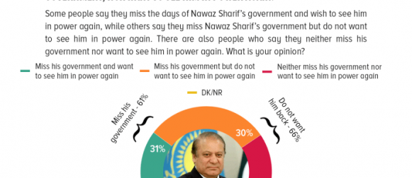 31% Pakistanis claim they miss Nawaz Sharif's government and want to see him in power again; 30% miss his government but do not want to see him in power again, and another 36% neither miss his government nor want to see him in power again.