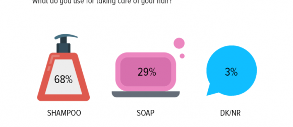 Hair Care: A majority of Pakistanis (68%) use shampoo instead of soap for their hair.
