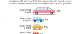 Car Manufacturing: 53% Pakistanis prefer cars manufactured in Japan over those manufactured in America, Britain or Russia.