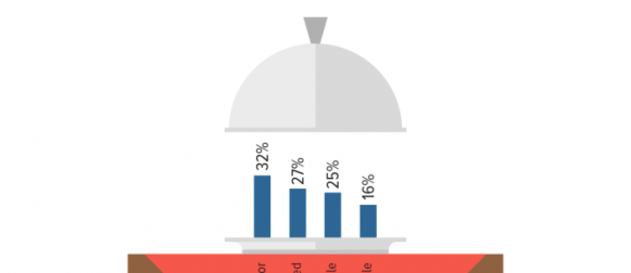 Eating Habits: Only 16% Pakistanis say they have their meals on a dining table.