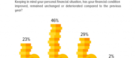 Financial Condition: Nearly half Pakistanis (46%) claim that their financial condition is the same as it was in the previous year; only a quarter claims that it has improved.