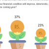 Financial Condition: 1 in 3 Pakistanis are hopeful that their financial condition will improve in the coming year; 60% think it will either remain the same or deteriorate.