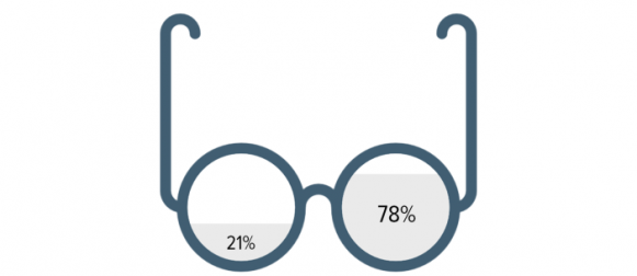 1 in 5 Pakistanis wears glasses/spectacles.