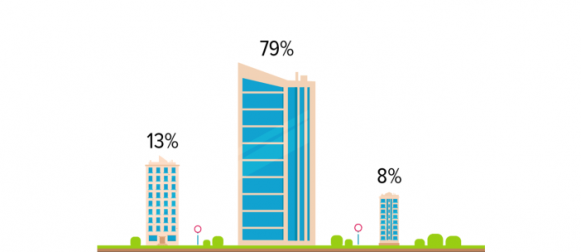 4 in 5 rural Pakistanis (79%) have never thought of shifting to a city.