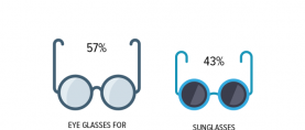 Glasses: 57% of Pakistanis who wear glasses claim they wear eyeglasses for vision correction.