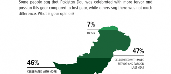 Public opinion on whether Pakistan Day (23rd March) was celebrated with more fervor and passion this year or last year is equally divided.