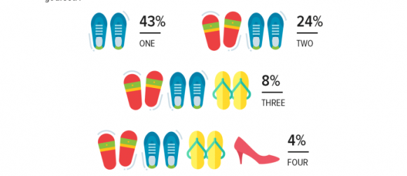 Shoes: 84% adult Pakistanis claim to have bought one or more pair of shoes in the past year.