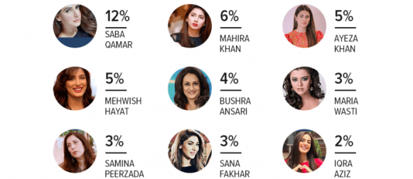 TV: Saba Qamar tops the most popular female TV actor category according to a Gallup Pakistan survey