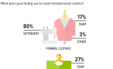 Laundry: A significant majority of Pakistanis (80%) use detergent to wash their formal clothes; fewer use it for casual clothes.