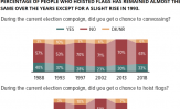 Enthusiasm for the elections: In general, results show that while participation in canvassing fell from 1988 to 2002, it rose after the 2002 elections from 23% to 33% in the 2018 elections. Around 40% people also got a chance to hoist flags in 2018. However, the percentage of people who hoisted flags has remained almost the same over the years barring a slight rise in 1993.