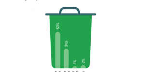 More than 3 in 5 Pakistanis (63%) do not dispose of their household waste properly.