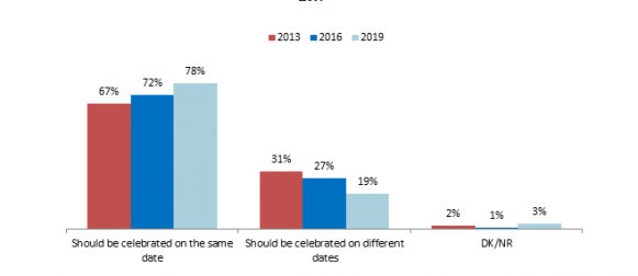 A vast majority of Pakistanis (78%) think Eid should be celebrated on the same date throughout Pakistan; this figure has been rising since the past 5 years.
