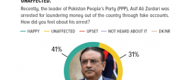 41% of Pakistanis claim they were happy about PPP leader, Asif Ali Zardari's recent arrest in connection with money laundering charges, whereas 31% say they were unaffected.