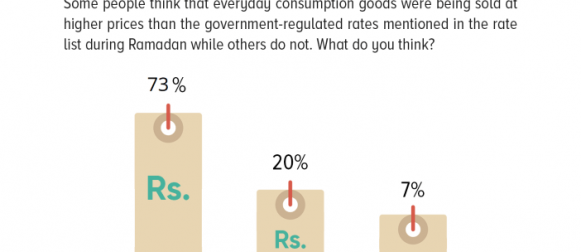 Nearly 3 in 4 Pakistanis (73%) believe that prices charged were higher than the government-regulated rates mentioned in the rate list during the month of Ramadan.
