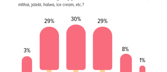 Nearly 3 in 10 Pakistanis claim they have desserts like cakes, mithai and jalebi once every week.