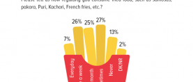 13% of Pakistanis never have fried food, such as samosas, pakora, puri, etc. whereas double that number of Pakistanis has fried food once every week.
