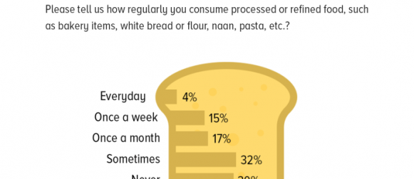 A significant majority of Pakistanis (62%) claim they occasionally or never have processed or refined food, such as bakery items, white bread or flour, naan, pasta, etc.