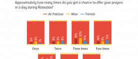 More than half Pakistanis (56%) reported praying 5 times a day during Ramadan; more men reported not praying at all than women and significantly more women reported praying 5 times a day than men.
